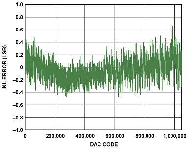AD5791积分非线性 < ±0.6LSB
